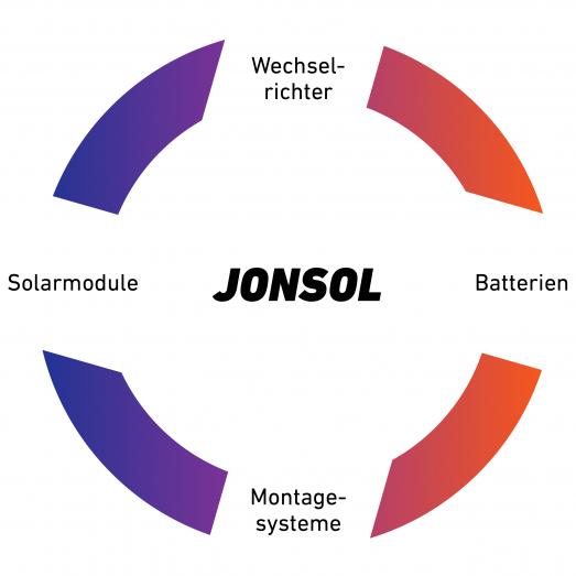 Jonsol_Produktkreis_DE_200519