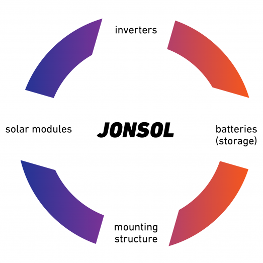 Jonsol_Produktkreis_EN_201119